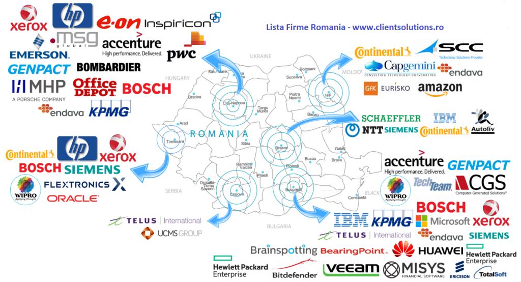 Lista Firme Romania